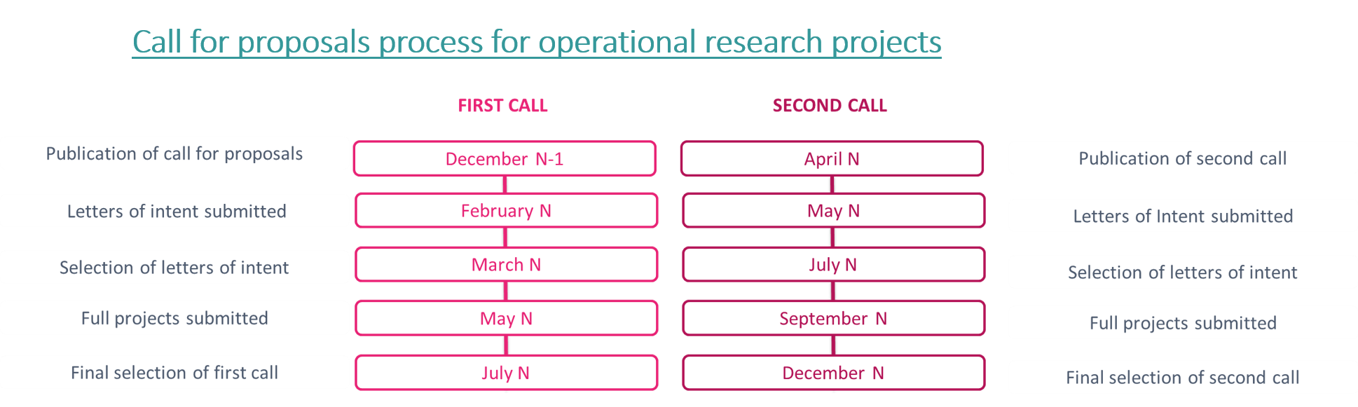 OPERATIONAL RESEARCH PROJECTS